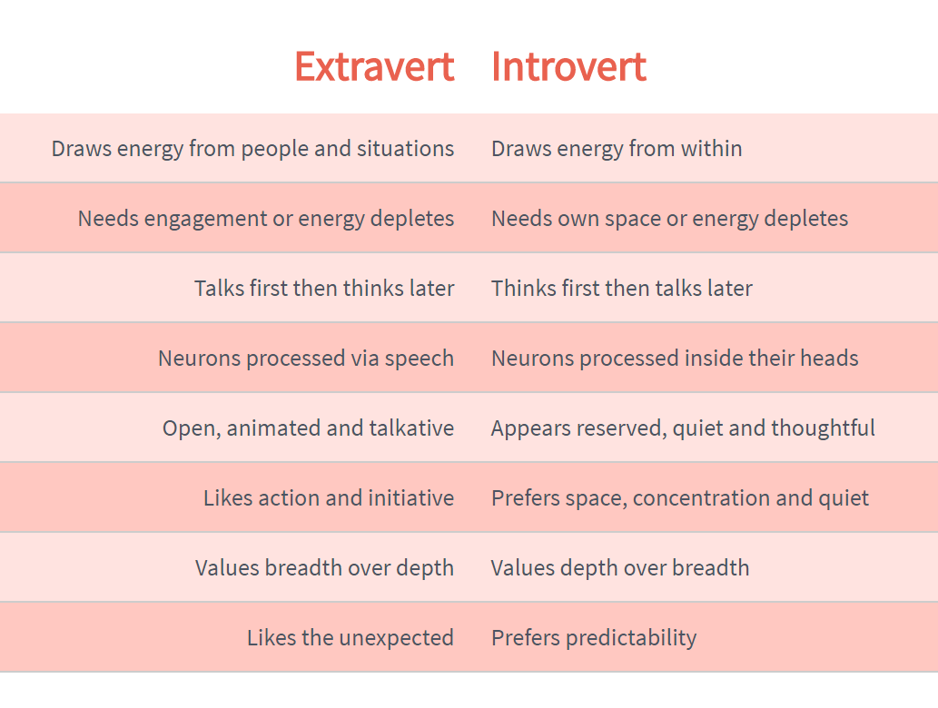guides:extraverts_vs_introverts.png