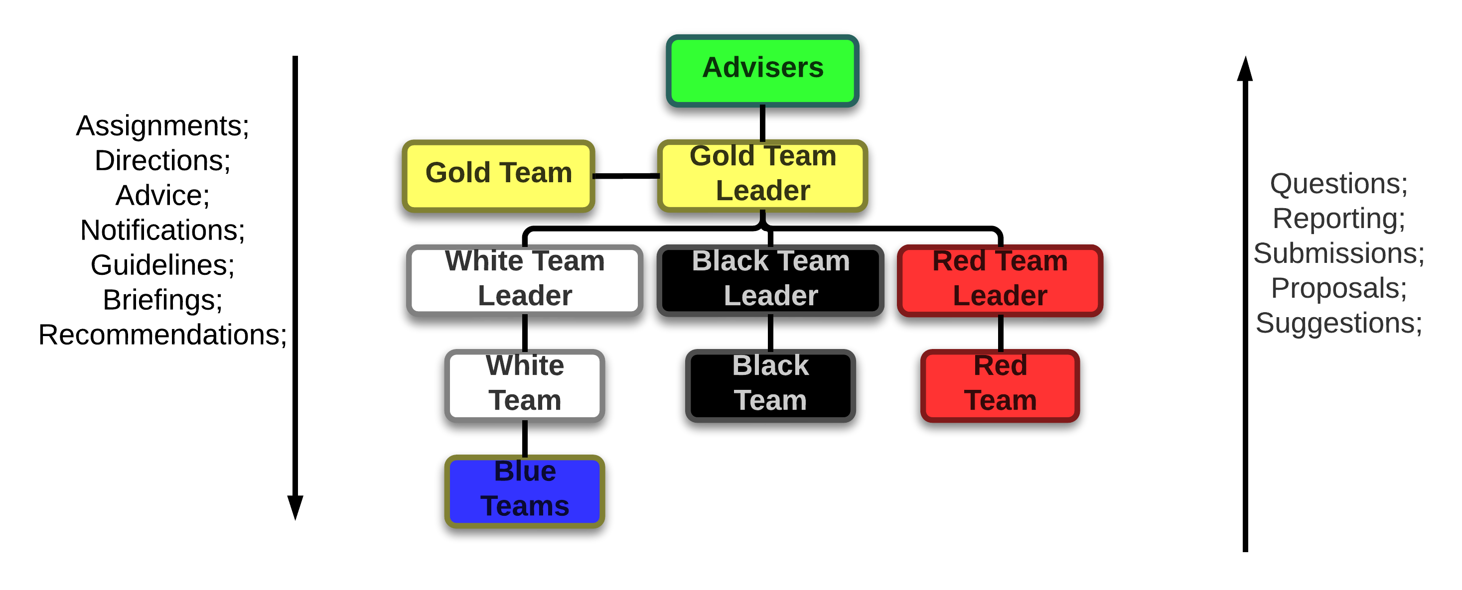 guides:lockdown_competition_organizational_chart.png