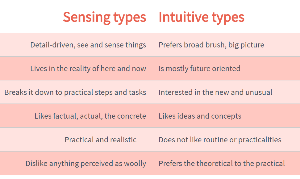 guides:sensing_vs_intutive.png