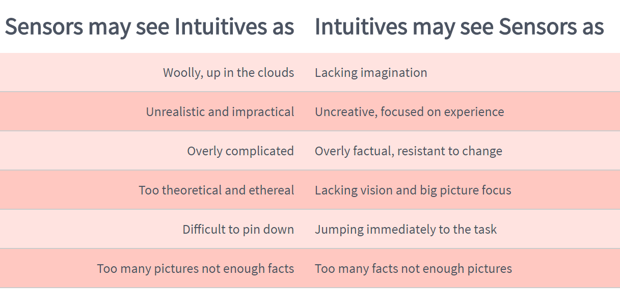 guides:sensing_vs_intutive_to_each_other.png