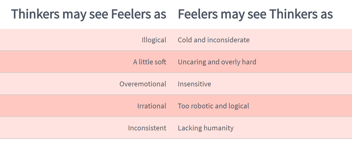 guides:thinking_vs_feeling_to_each_other.png
